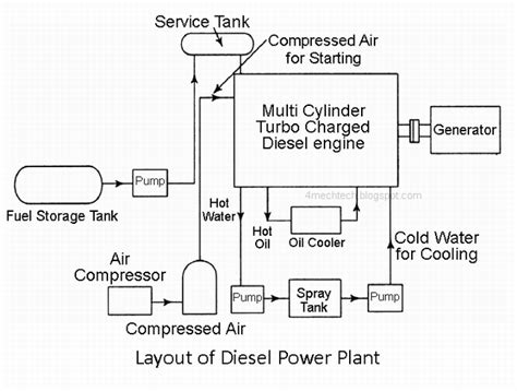schematic layout of diesel power plant mechanical technology diesel power plant