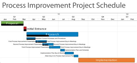 process improvement project template onepager consulting project timelines for professional