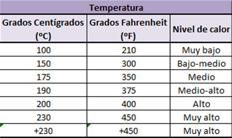 tabla de conversion temperaturas tablas de conversiones viviangilro
