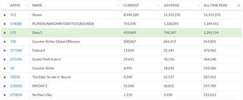 pubg online pubg побила рекорд dota 2 и стала самой популярной игрой в