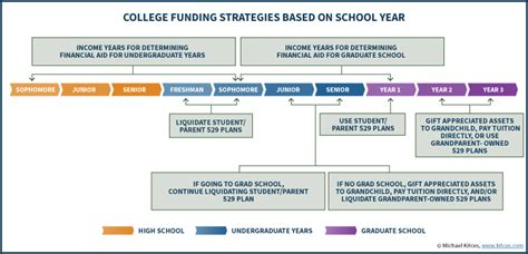 Strategy Mba Sponsorship by Grandparent 529 Plans Other College Funding Tactics
