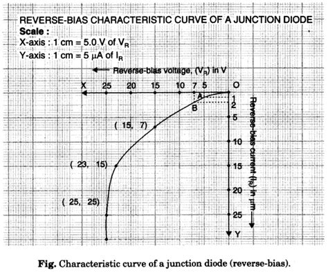 zener diode bias readings to draw the i v characteristic curve of a p n junction in forward bias and bias learn cbse