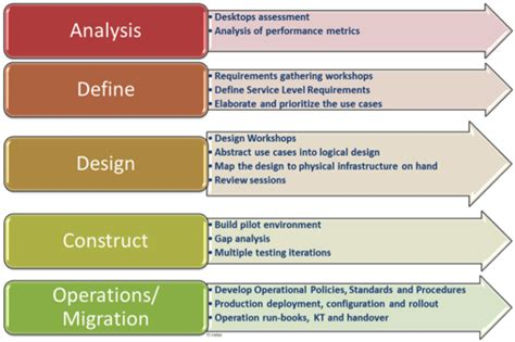 end user plan template end user computing vmware consulting vmware blogs