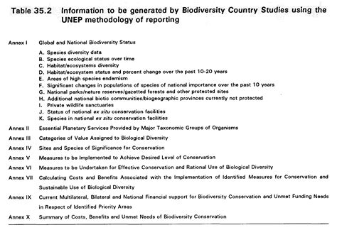 Essay Biodiversity Conservation Environment by Essay On Conservation Of Biodiversity Conservation And Management Of Forests And Biodiversity