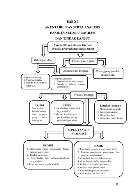 Bimbingan Dan Konseling Berbasis Kompetensi Dr Mamat Supriatna project dasar dasar bimbingan dan konseling