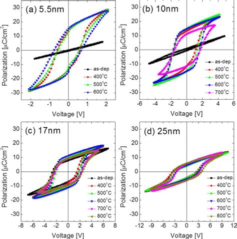 capacitor polarization ferroelectric polarization voltage characteristics of a 5 5 nm thick b