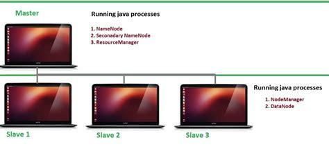 setup ubuntu server cluster how to install apache hadoop 2 6 0 in ubuntu multinode