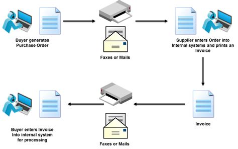 Value Added Network Diagram
