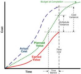 value curve analysis template ادارة المشروعات بطريقة القيمة المكتسبة evm earned value