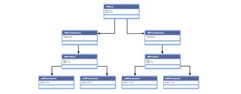 visitor pattern expression tree interpreter exle