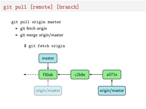 tutorial git fetch tutorial git