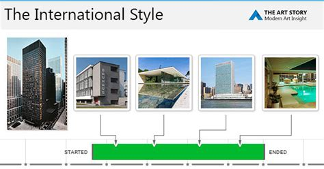 architecture styles the international style movement artists and major works