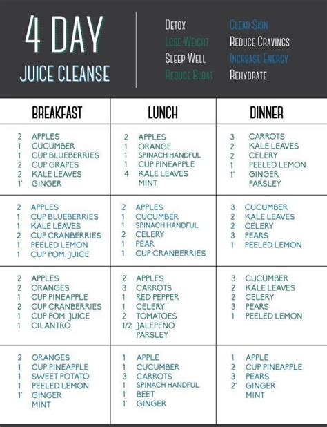 4 Day Carb Detox Diet by 4 Day Juice Cleanse Juicing Smoothies 2