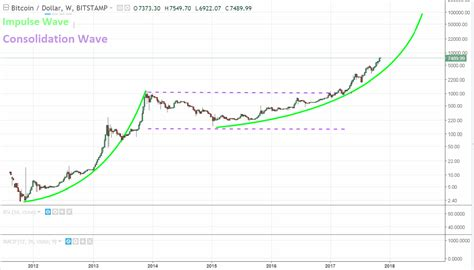bitcoin forecast btc forecast is the bitcoin price destined for 60 000 or