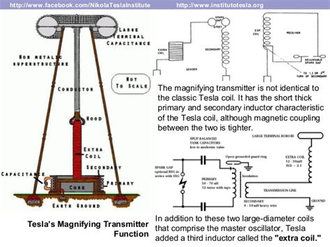 Nikola Tesla Resonance Nikola Tesla Institute Earth Resonance Project New