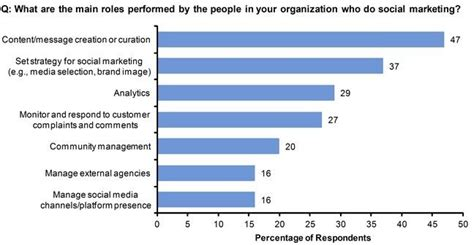 best survey creation 368 best social media content curation images on