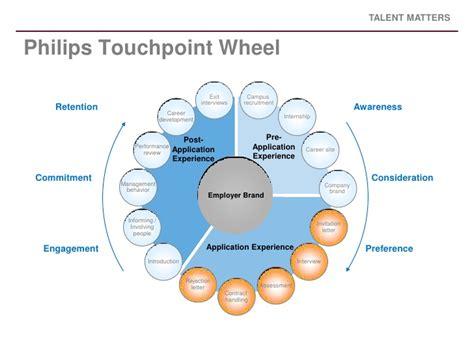 branding dissertation topics employer branding dissertation topics