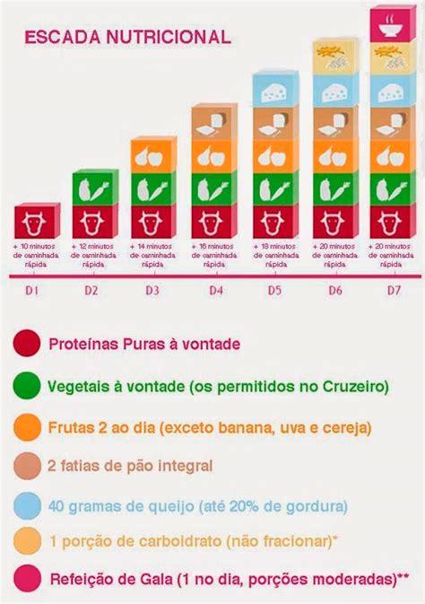alimenti dieta dukan prima fase le 4 fasi della dieta dukan lo schema della dieta