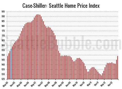 shiller seattle home prices jumped again in april