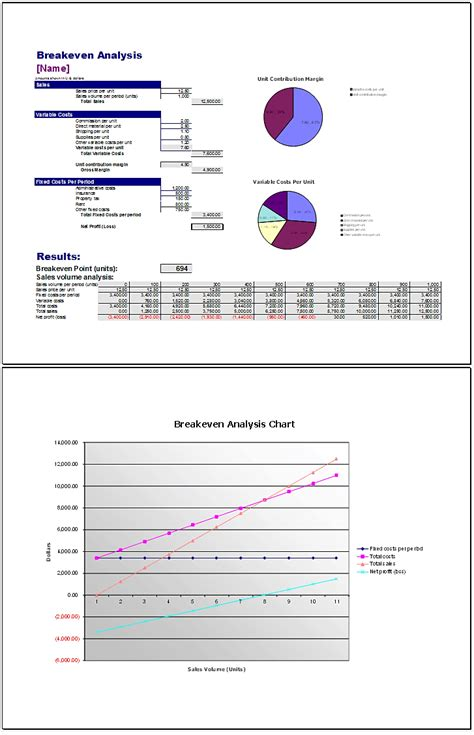 Breakeven Analysis Excel Exle Mughals Even Analysis Template