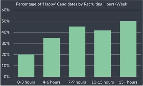 Relish Mba Careers by Relishcareers Mba Recruiting Survey Don T Procrastinate