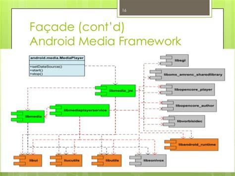 design pattern used in android android design pattern