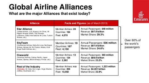 emirates alliance customer segmentation analysis emirates