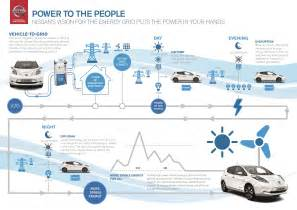 Grid Connected Cars Nissan Revive Vehicle To Grid Plan With Enel