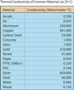 material thermal conductivity table thermal management part 1 how is extron