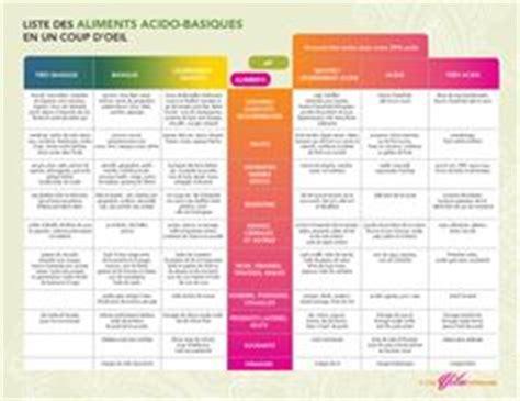 alimentazione acido basica tableau des principaux aliments 224 quot r 233 actions acide et