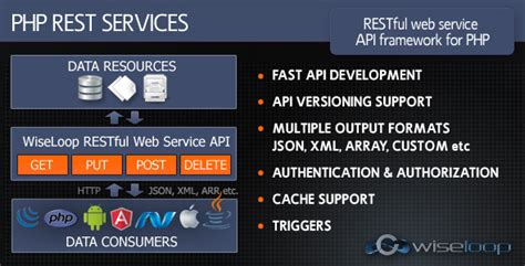 php tutorial restful web services php rest services restful web service api framework for