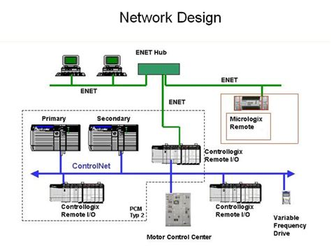 Network Design For Manufacturing | specializing in instrumentation control system design as