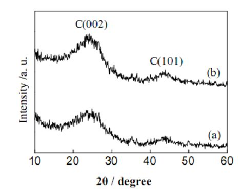 xrd pattern of activated carbon xrd patterns for activated carbon a before and b after