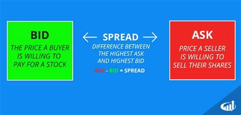 bid ask spread bid ask and spread level 2 day trading strategies