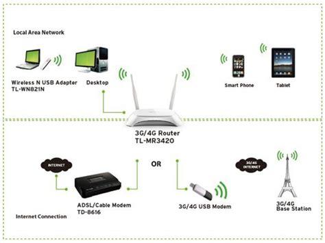 Harga Tp Link 3420 jual tp link tp link 3g wireless n router tl mr3420