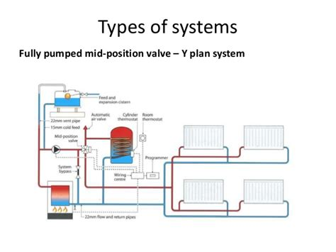 y plan central heating system jeffdoedesign