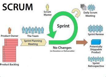 overview of scrum agile development methodology
