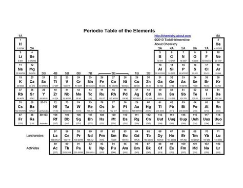 printable periodic table with groups free printable periodic tables pdf