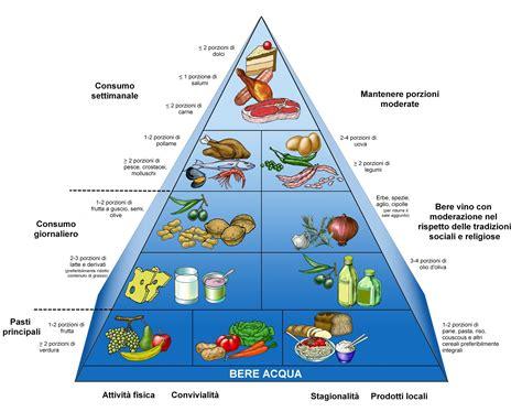 alimentazione piramide la dieta mediterranea versione estesa