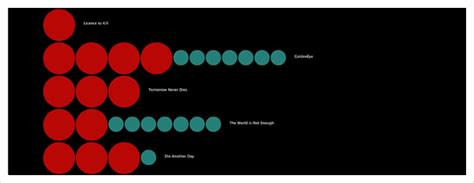 visualization of the week forecasting visualization of the week bond film body count o reilly