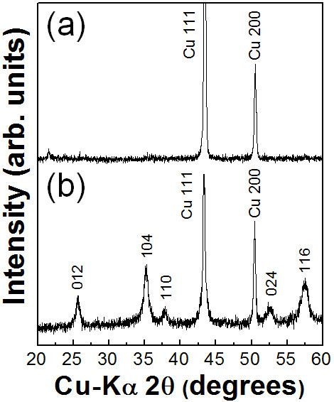 xrd pattern for al2o3 xrd patterns of the a al2o3 pmma 30 vol composite