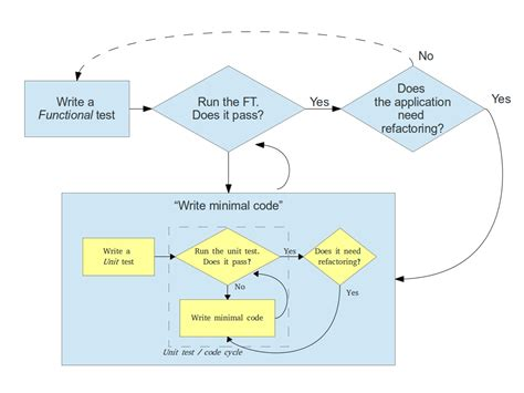 node js tdd tutorial tdd flow diagram repair wiring scheme