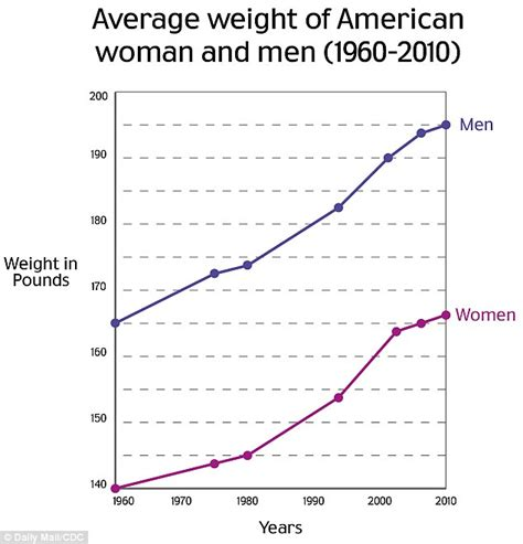 Average Mba Age Lbs by Average American Now The Same Weight As Average