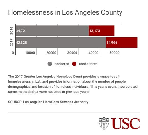 Usc Mba Percentage Interviewed by Count Shows Number Of L A Area Homeless Up 23