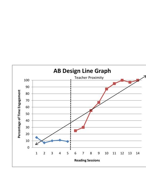 what is behavior analysis exles behavior analysis graphing in excel