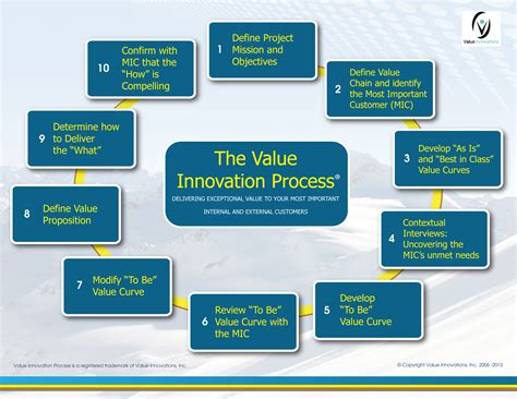 Shrewin Williams by Evolution Of The Value Innovation Process 174 Value Innovations