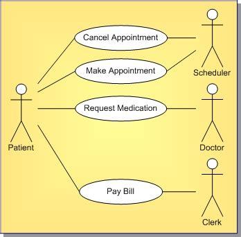 definition of diagram uml 1 5 use diagram definition