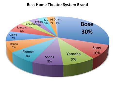 readers choice awards consumer electronics part