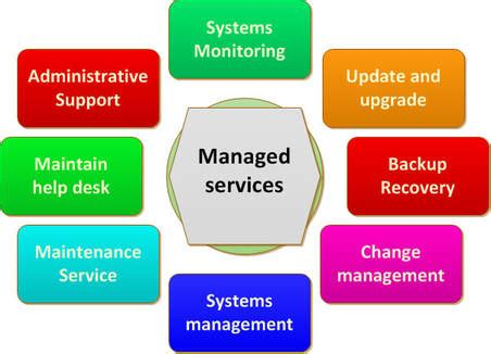 iot development, mobile applications and managed services