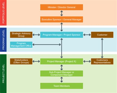project governance framework template h engine diagram h free engine image for user manual